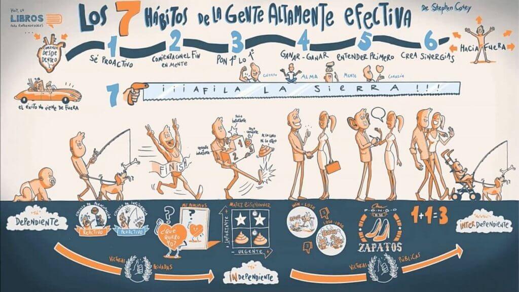 Los 7 hábitos de la gente altamente efectiva - Resumen Animado