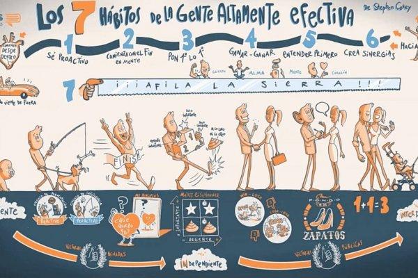 Los 7 Hábitos de la Gente Altamente Efectiva – Resumen Animado